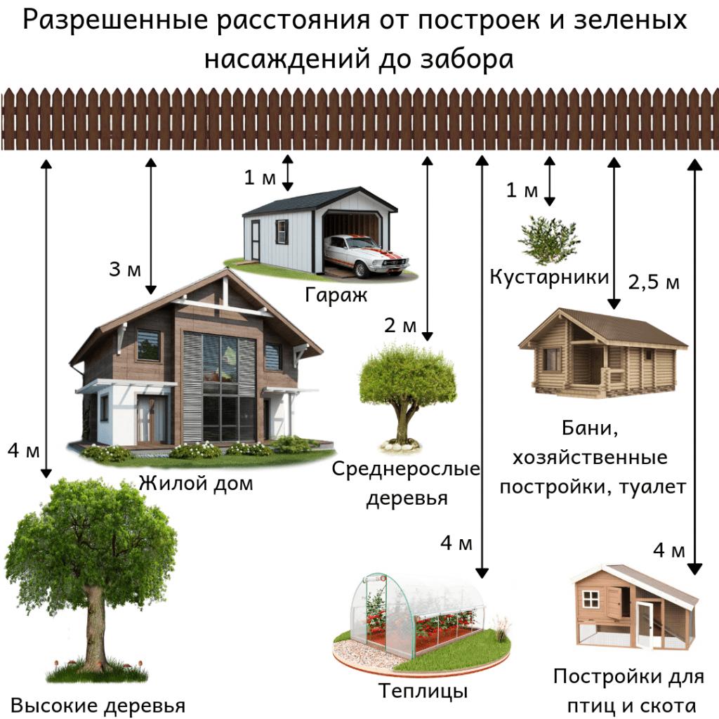 отступы при строительстве дома